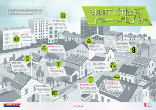Inovační platforma pro oblast Smart Cities – téma: Odpady acirkulární ekonomika